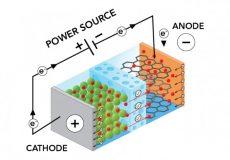 باتری های لیتیوم یونی